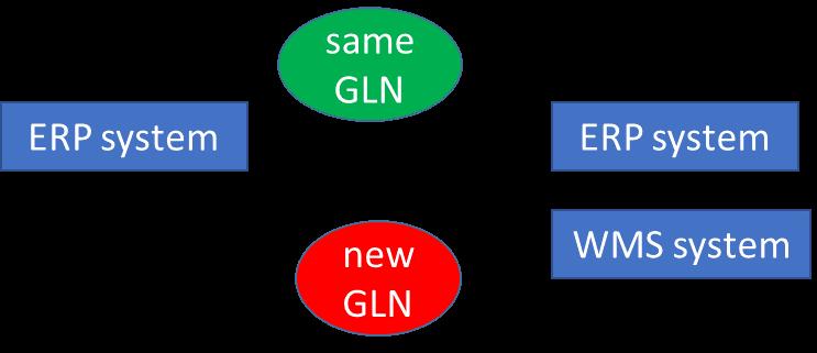 Digital location split | GLN Allocation Rules | GS1