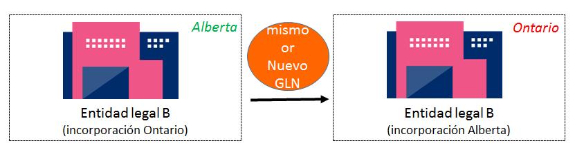 Cambio de marco legal | GLN Allocation Rules | GS1