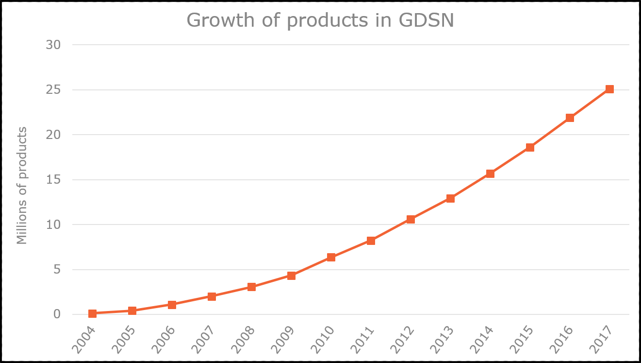 Growth of products in GDSN