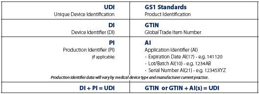 Unique Device Identification (UDI) | GS1
