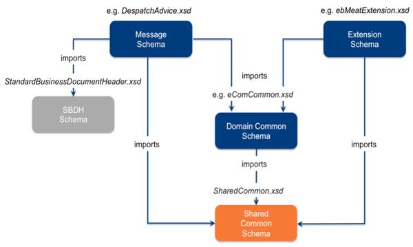 Gs1 xml schema hierarchy gs1 gs1 xml schema hierarchy ccuart Images