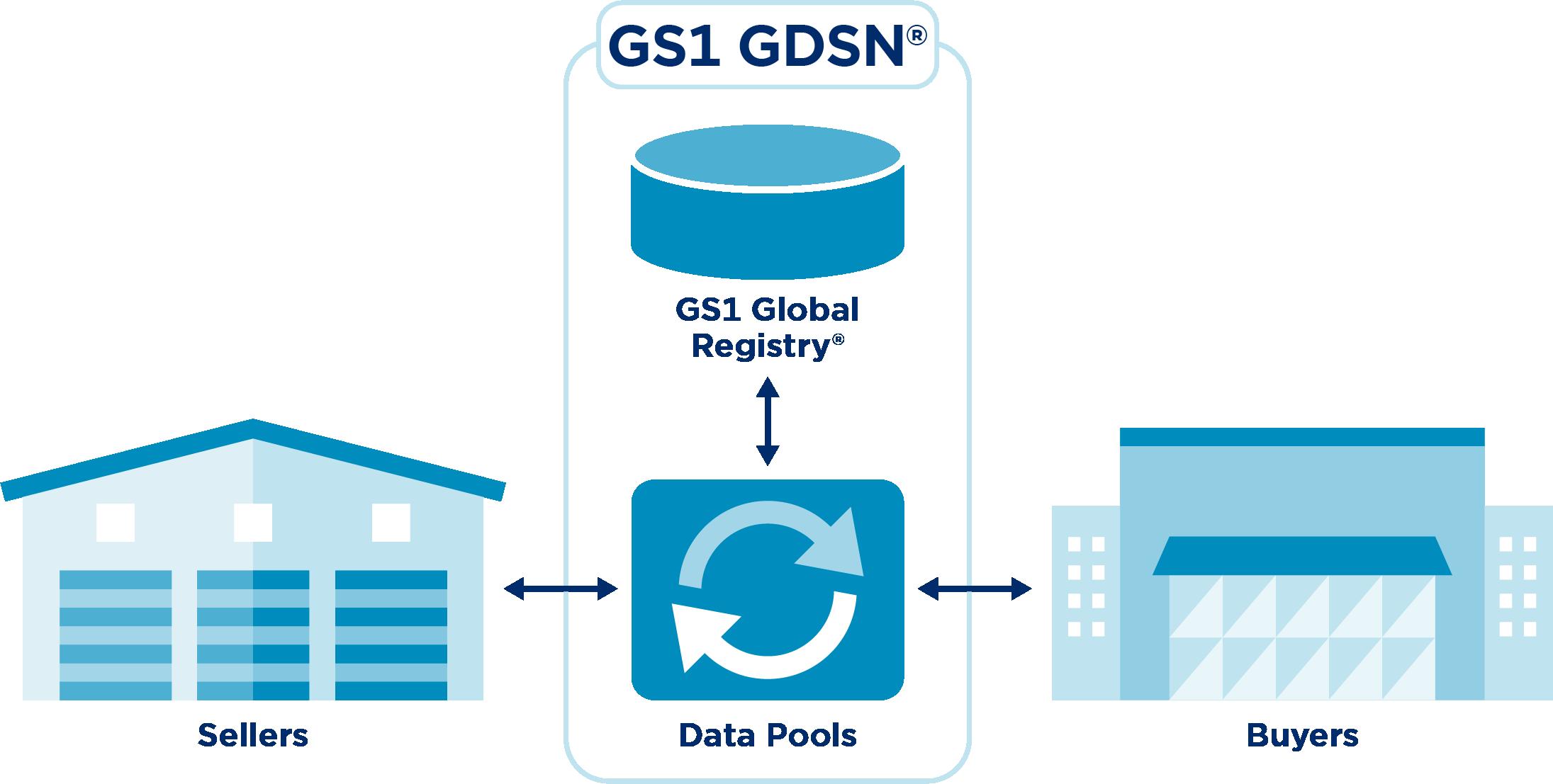GS1 GDSN Schema Simple