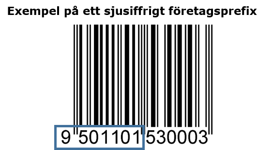 Example of a gs1 barcode