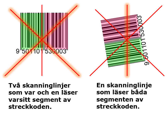 Don't on the use of barcodes