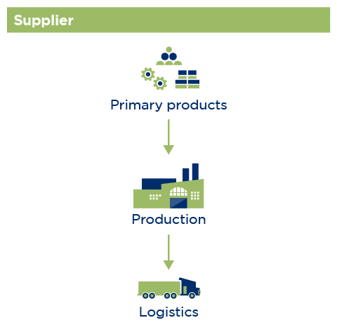 Technical Industries Infographic: Supplier