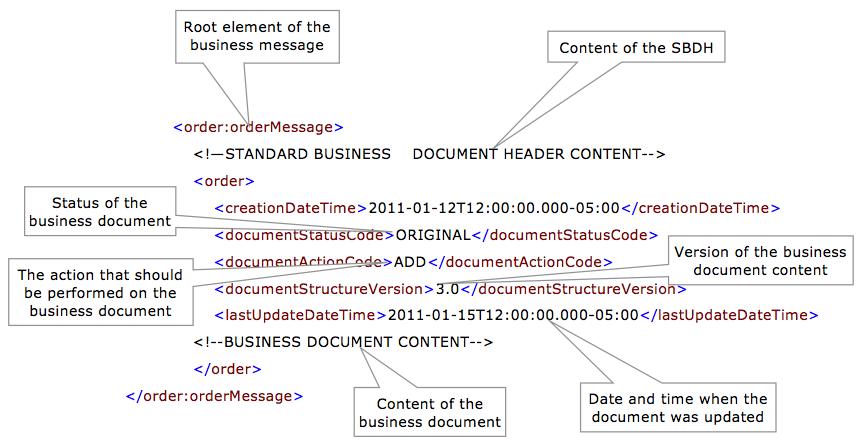 gs1 xml message architecture gs1